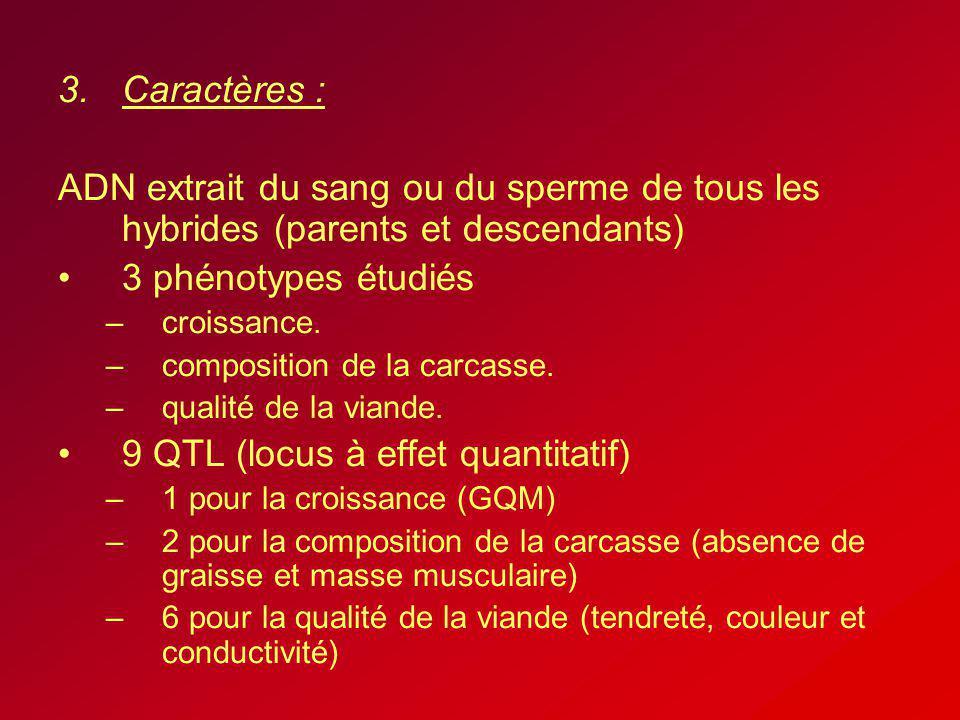 9 QTL (locus à effet quantitatif)