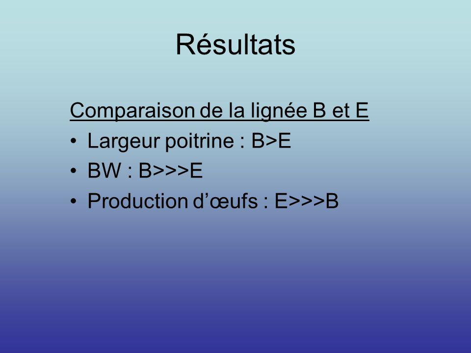 Résultats Comparaison de la lignée B et E Largeur poitrine : B>E