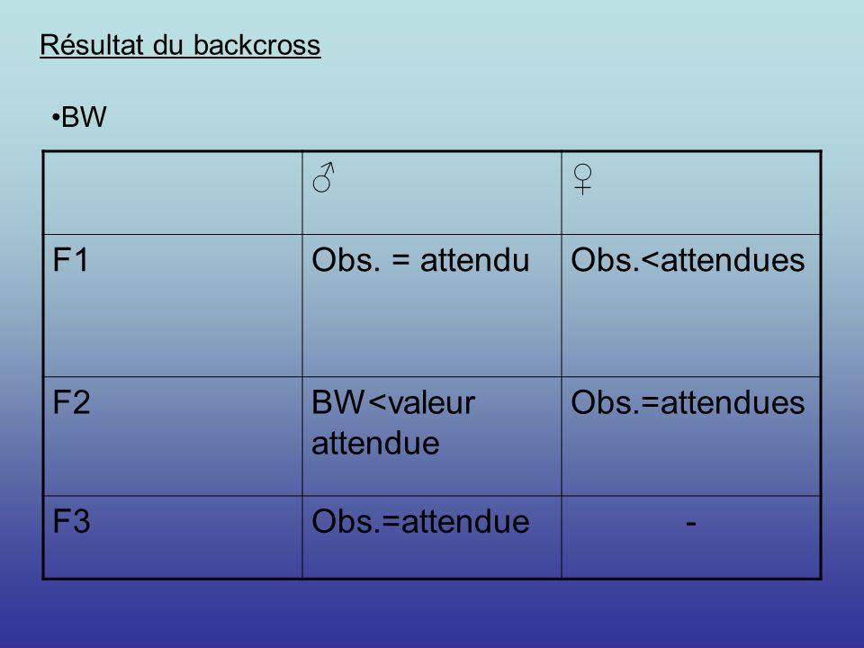 BW<valeur attendue Obs.=attendues