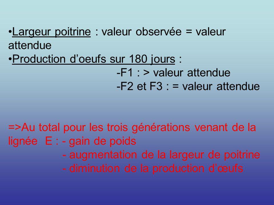 Largeur poitrine : valeur observée = valeur attendue