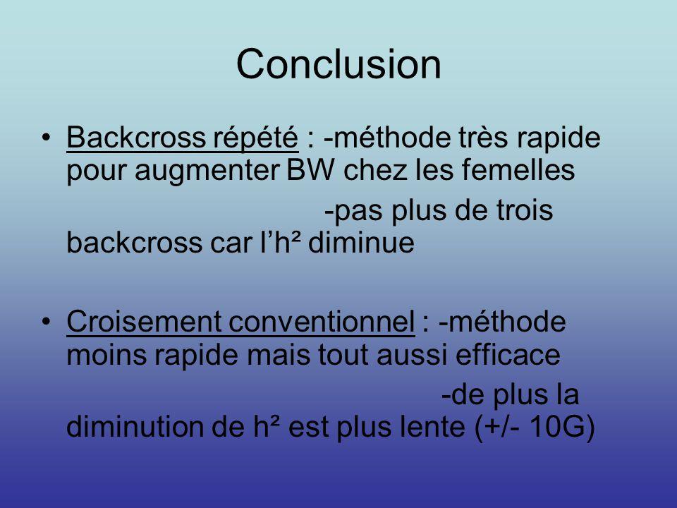 Conclusion Backcross répété : -méthode très rapide pour augmenter BW chez les femelles. -pas plus de trois backcross car l'h² diminue.