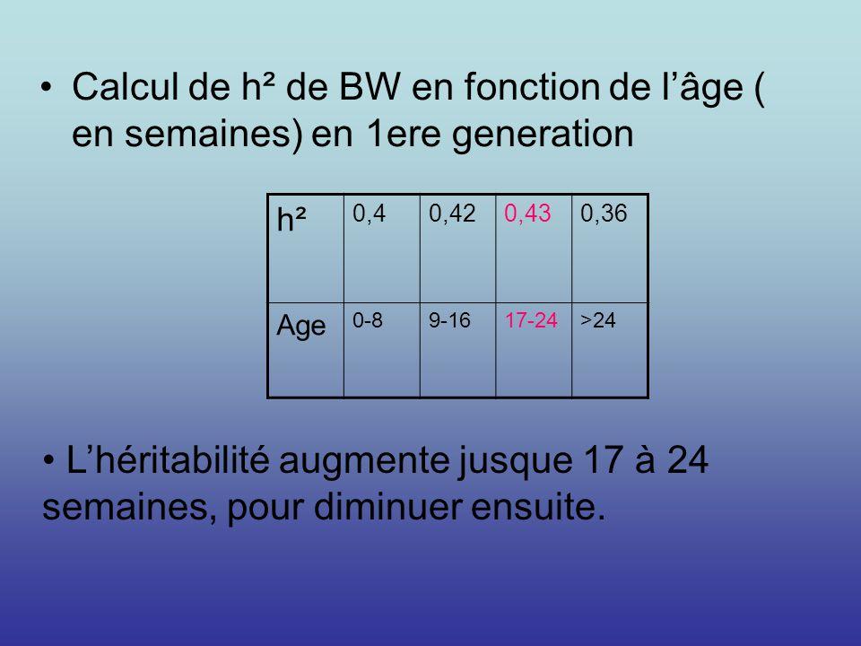 Calcul de h² de BW en fonction de l'âge ( en semaines) en 1ere generation