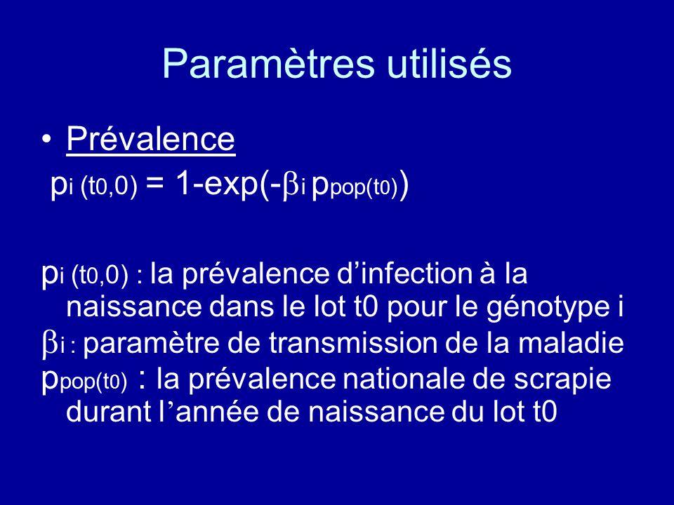 Paramètres utilisés Prévalence pi (t0,0) = 1-exp(-i ppop(t0))