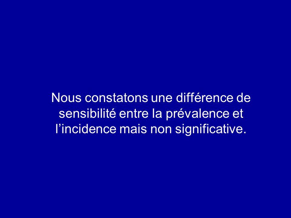 Nous constatons une différence de sensibilité entre la prévalence et l'incidence mais non significative.