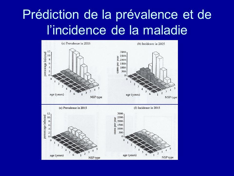 Prédiction de la prévalence et de l'incidence de la maladie
