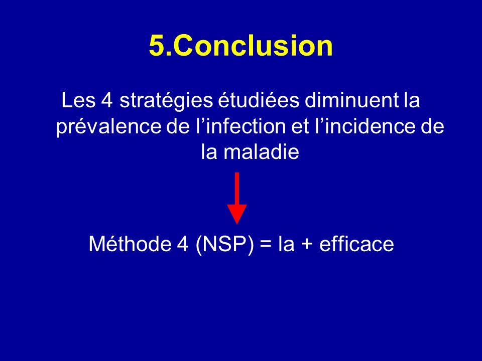 Méthode 4 (NSP) = la + efficace