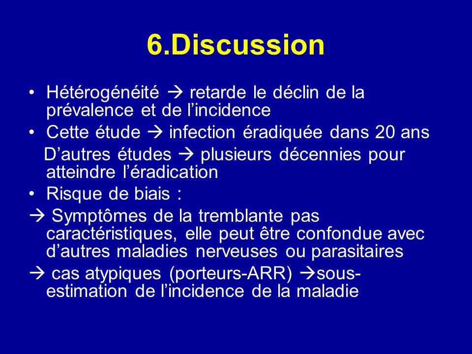 6.Discussion Hétérogénéité  retarde le déclin de la prévalence et de l'incidence. Cette étude  infection éradiquée dans 20 ans.