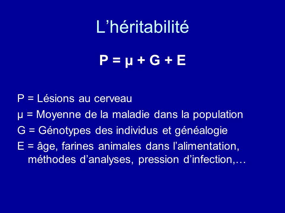 L'héritabilité P = µ + G + E P = Lésions au cerveau