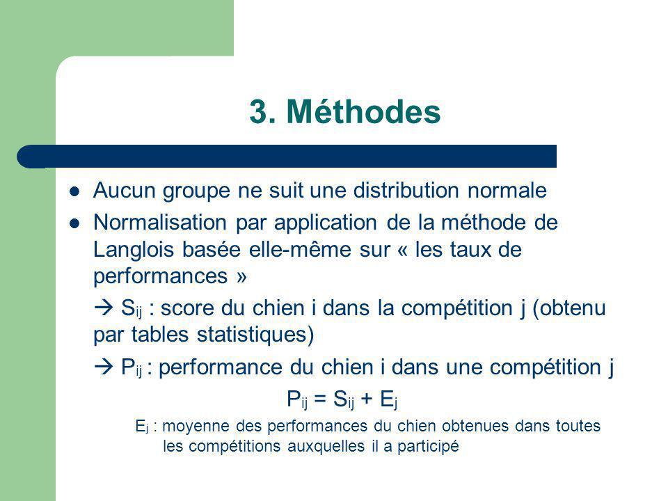 3. Méthodes Aucun groupe ne suit une distribution normale