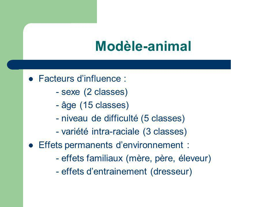 Modèle-animal Facteurs d'influence : - sexe (2 classes)