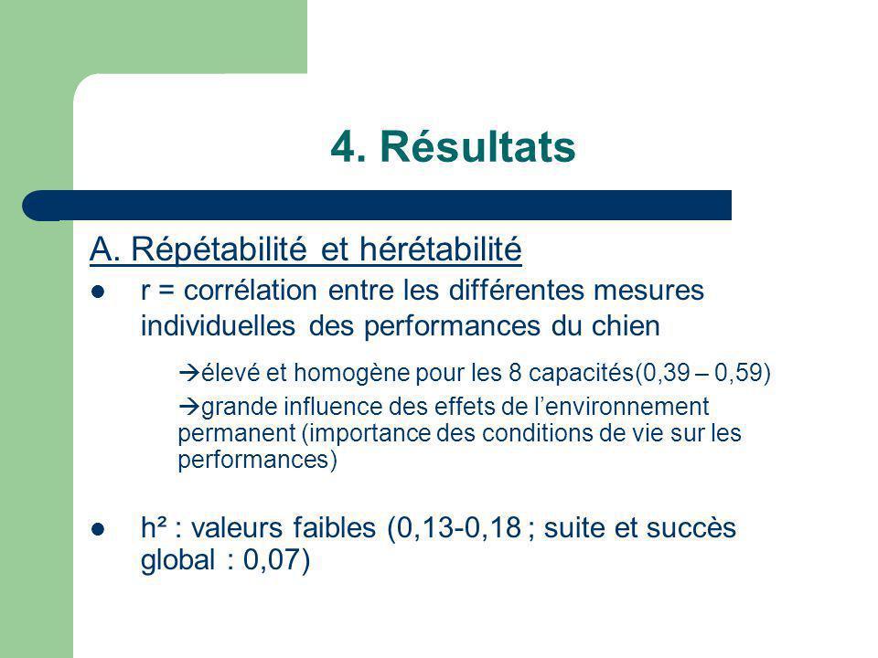 4. Résultats A. Répétabilité et hérétabilité