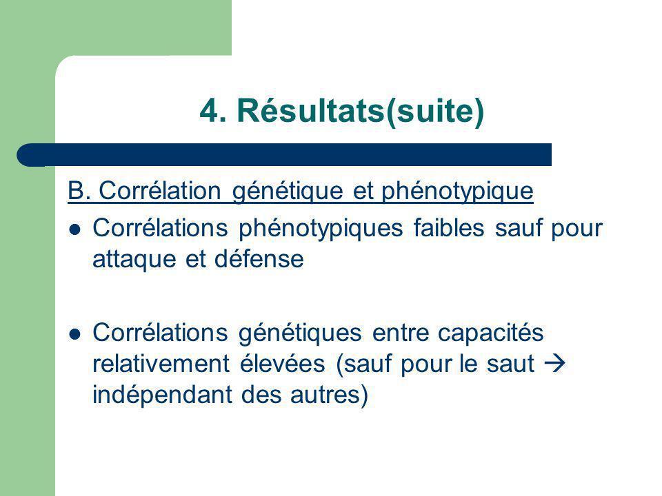 4. Résultats(suite) B. Corrélation génétique et phénotypique
