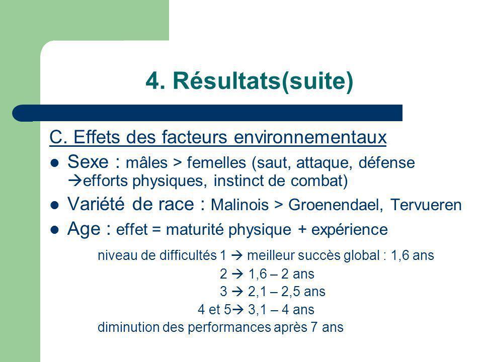 4. Résultats(suite) C. Effets des facteurs environnementaux