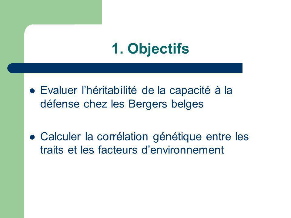 1. Objectifs Evaluer l'héritabilité de la capacité à la défense chez les Bergers belges.