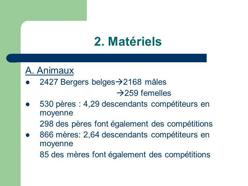 2. Matériels A. Animaux 2427 Bergers belges2168 mâles 259 femelles