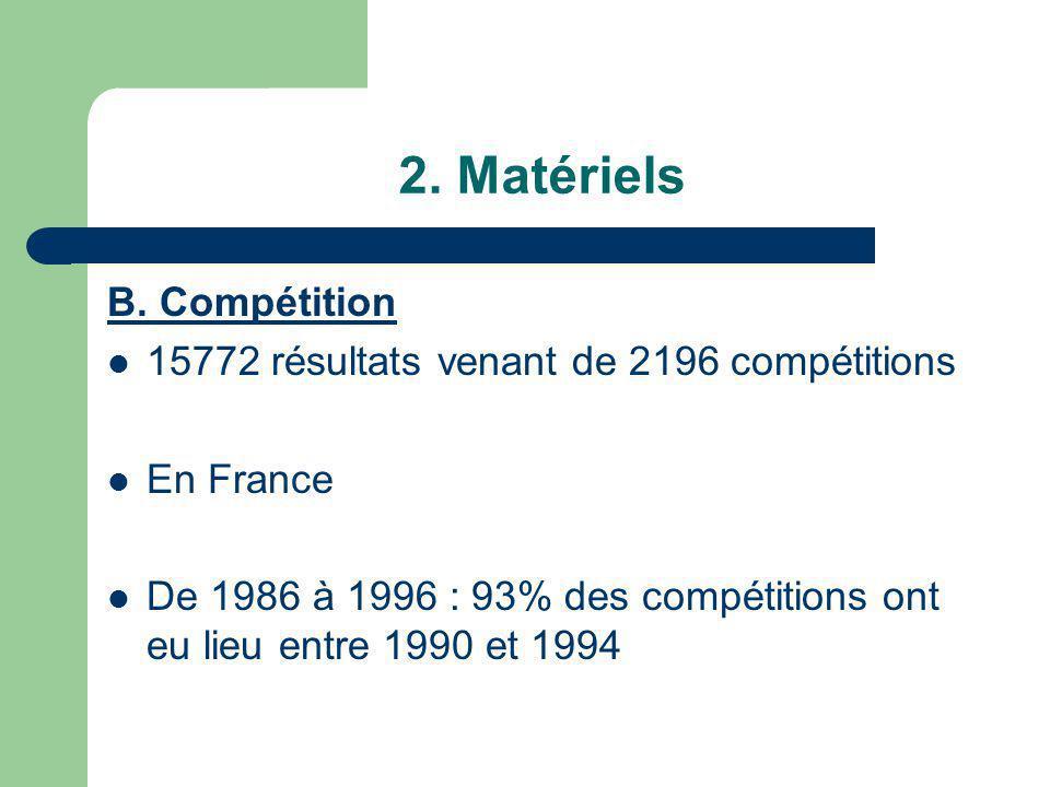 2. Matériels B. Compétition