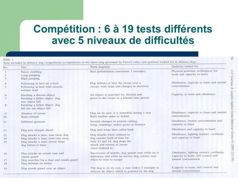 Compétition : 6 à 19 tests différents avec 5 niveaux de difficultés