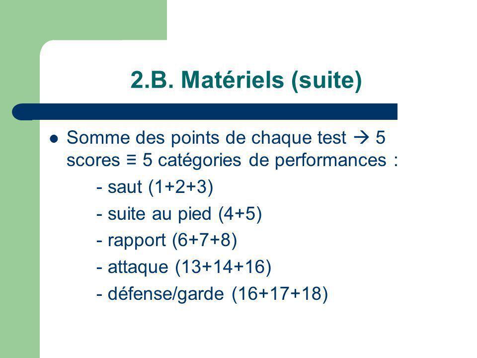 2.B. Matériels (suite) Somme des points de chaque test  5 scores ≡ 5 catégories de performances : - saut (1+2+3)