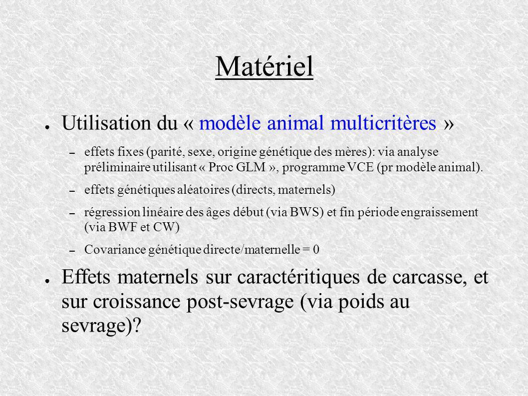 Matériel Utilisation du « modèle animal multicritères »