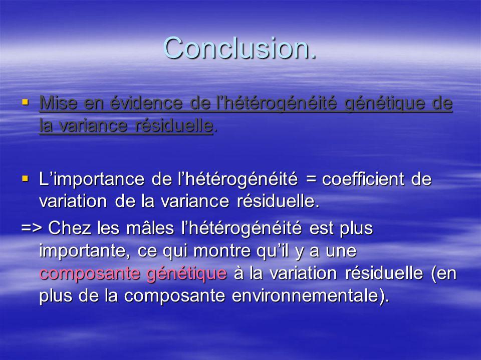 Conclusion. Mise en évidence de l'hétérogénéité génétique de la variance résiduelle.