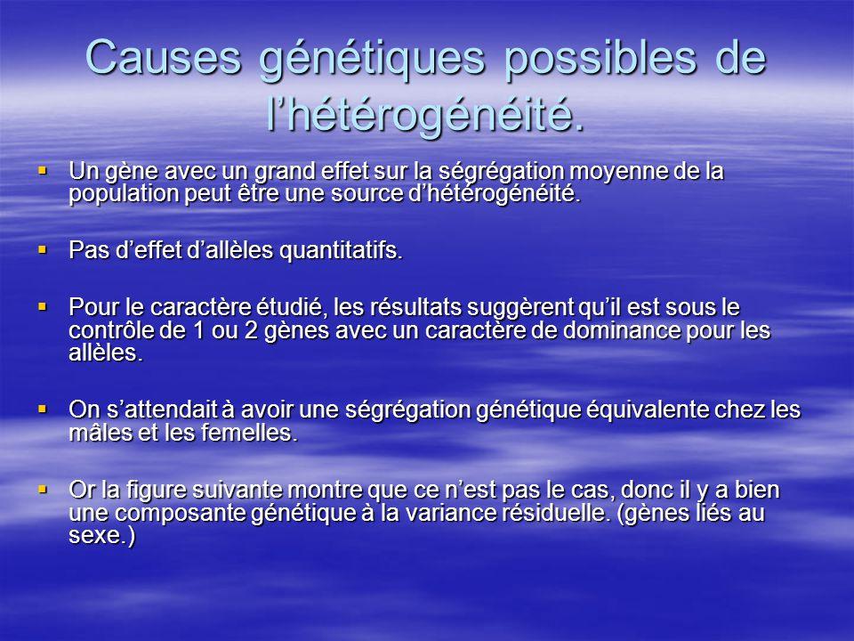 Causes génétiques possibles de l'hétérogénéité.