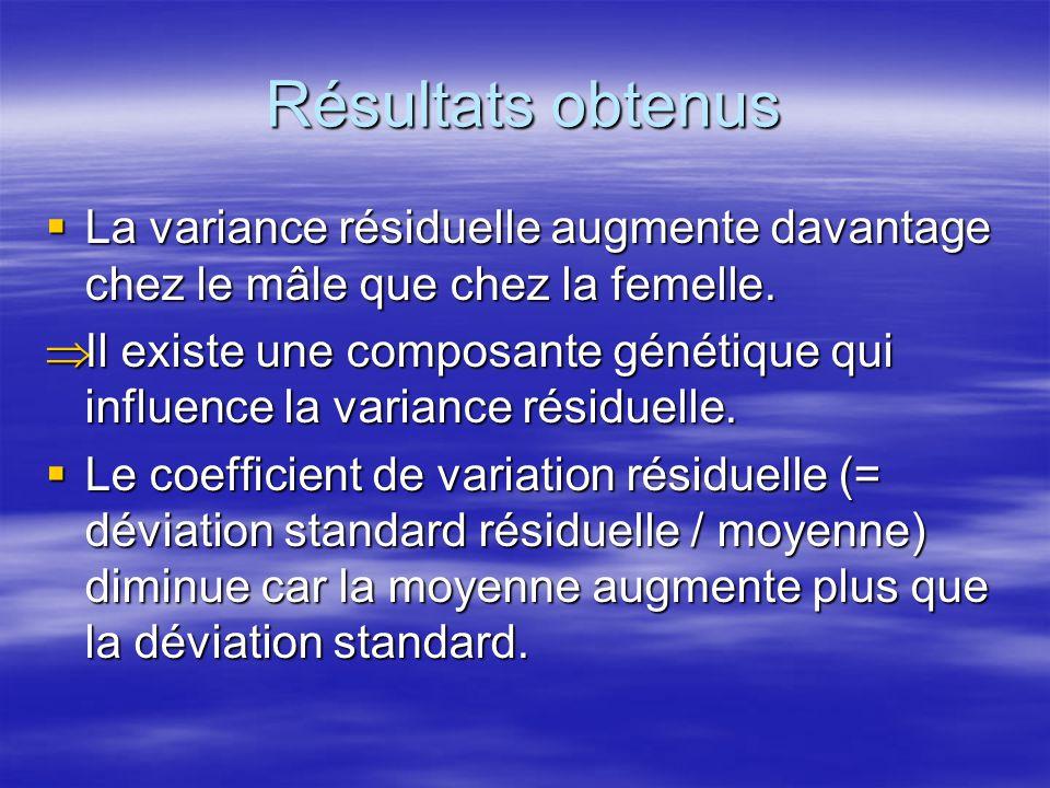 Résultats obtenus La variance résiduelle augmente davantage chez le mâle que chez la femelle.