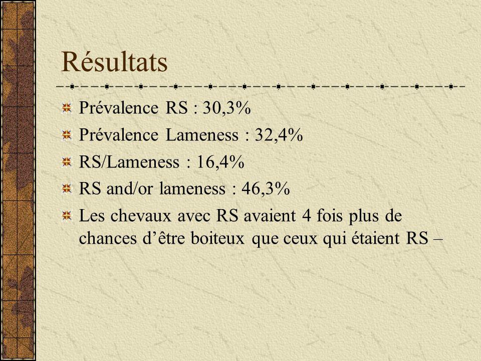 Résultats Prévalence RS : 30,3% Prévalence Lameness : 32,4%