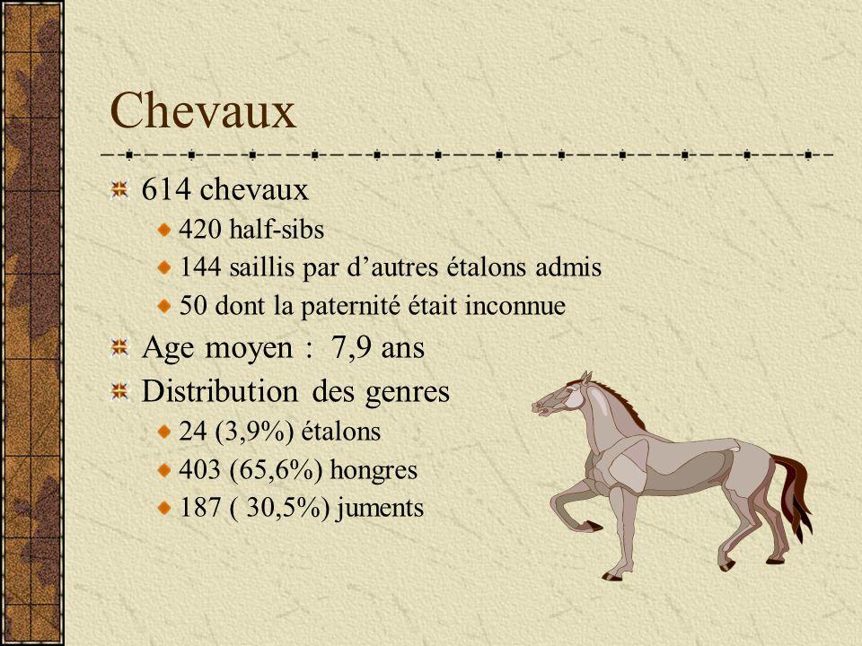 Chevaux 614 chevaux Age moyen : 7,9 ans Distribution des genres