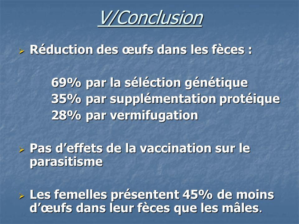 V/Conclusion Réduction des œufs dans les fèces :