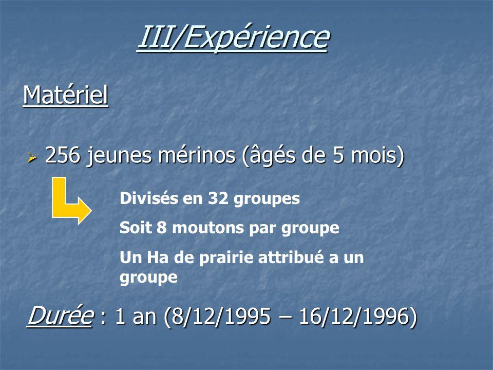 III/Expérience Matériel Durée : 1 an (8/12/1995 – 16/12/1996)