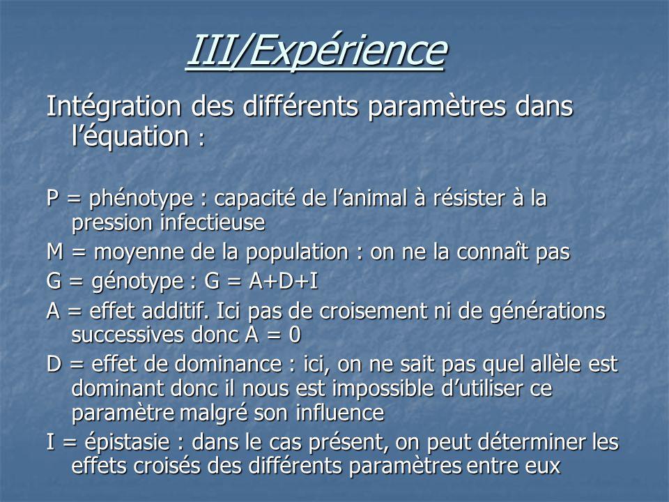 III/Expérience Intégration des différents paramètres dans l'équation :