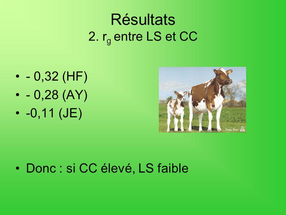 Résultats 2. rg entre LS et CC
