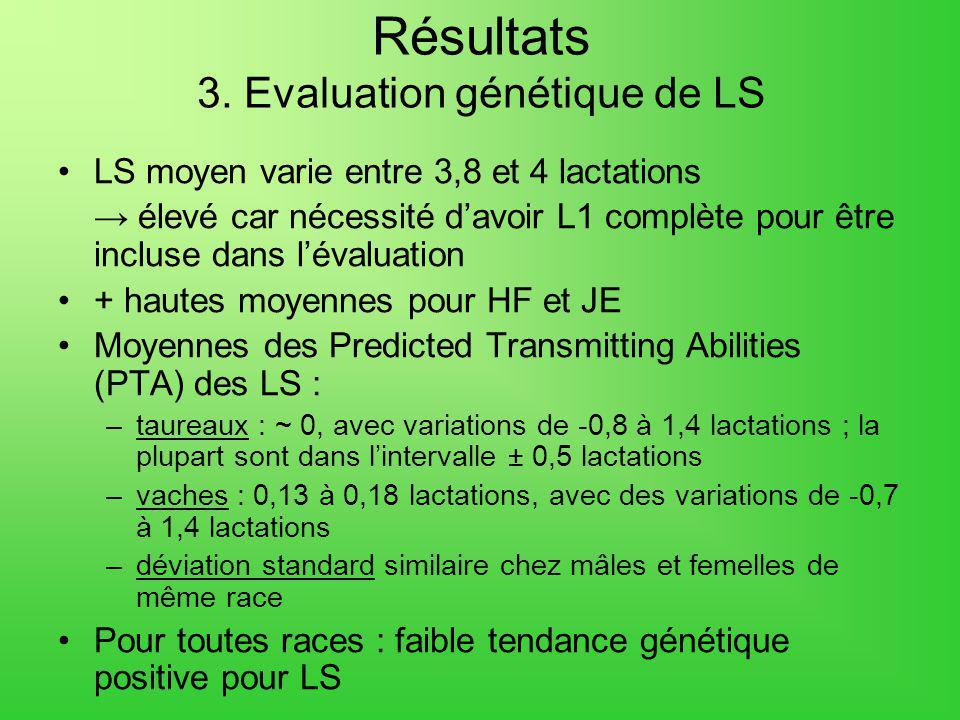 Résultats 3. Evaluation génétique de LS