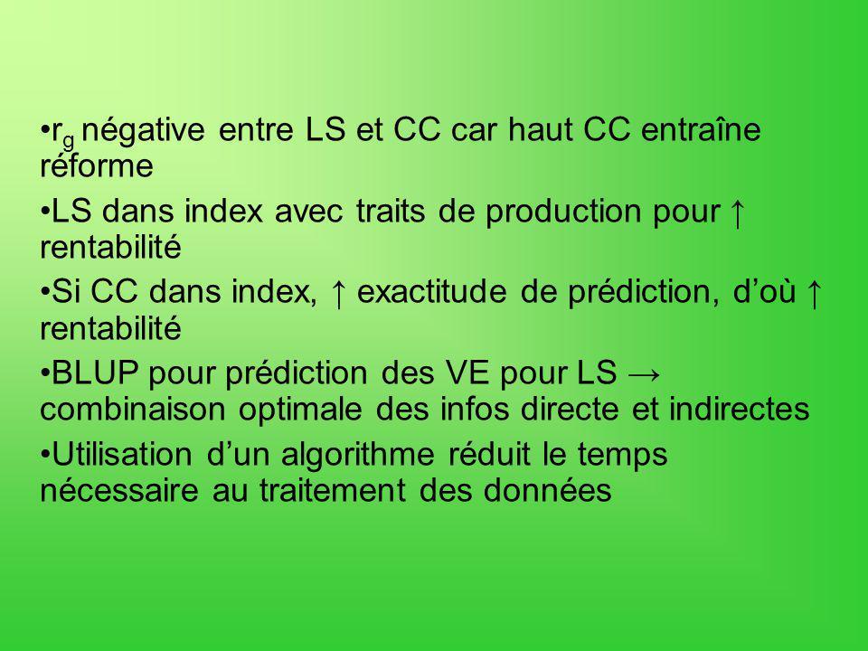 rg négative entre LS et CC car haut CC entraîne réforme