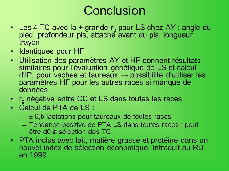 Conclusion Les 4 TC avec la + grande rg pour LS chez AY : angle du pied, profondeur pis, attache avant du pis, longueur trayon.