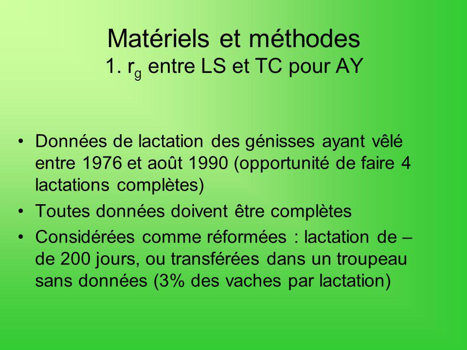 Matériels et méthodes 1. rg entre LS et TC pour AY