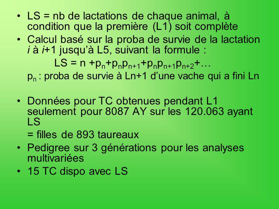 LS = nb de lactations de chaque animal, à condition que la première (L1) soit complète