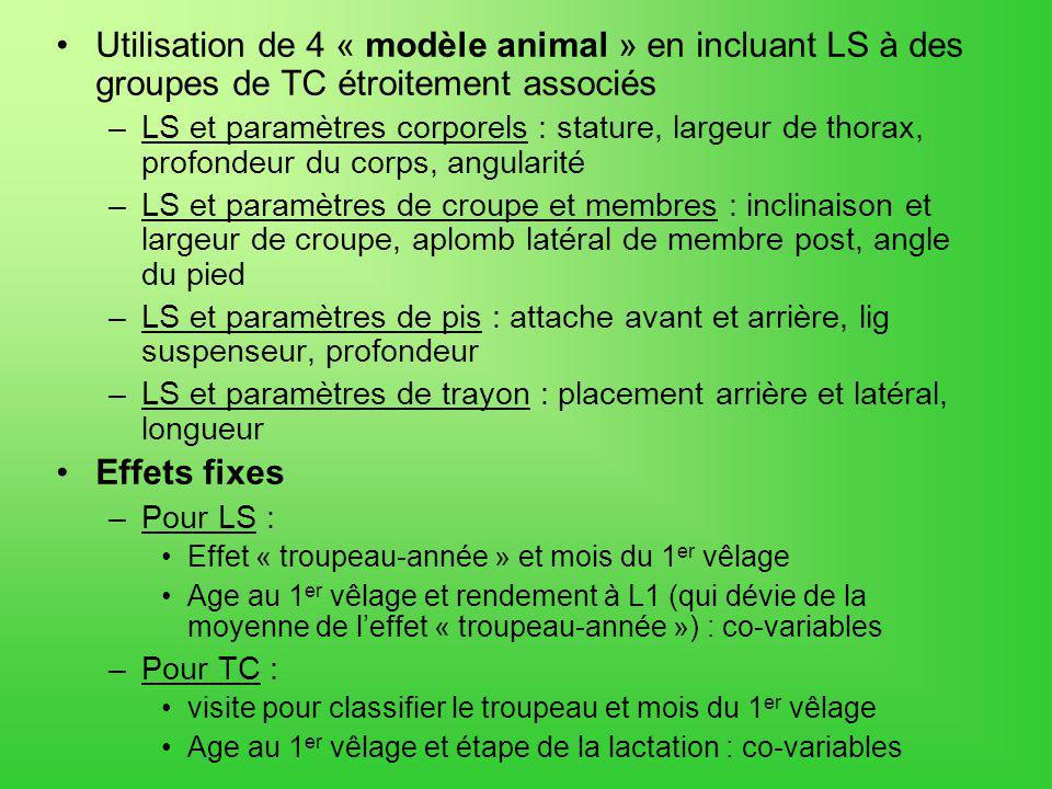 Utilisation de 4 « modèle animal » en incluant LS à des groupes de TC étroitement associés