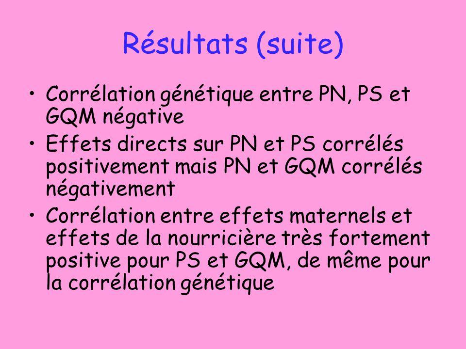 Résultats (suite) Corrélation génétique entre PN, PS et GQM négative