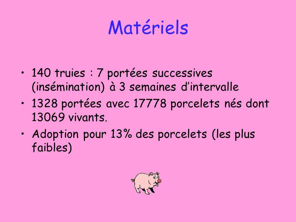 Matériels 140 truies : 7 portées successives (insémination) à 3 semaines d'intervalle. 1328 portées avec 17778 porcelets nés dont 13069 vivants.