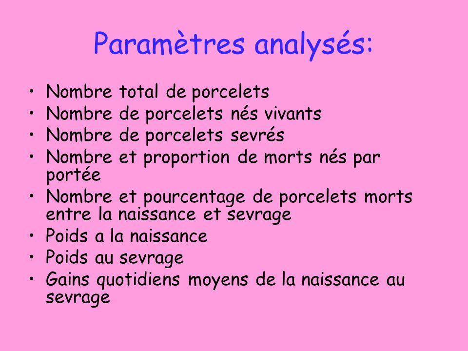 Paramètres analysés: Nombre total de porcelets