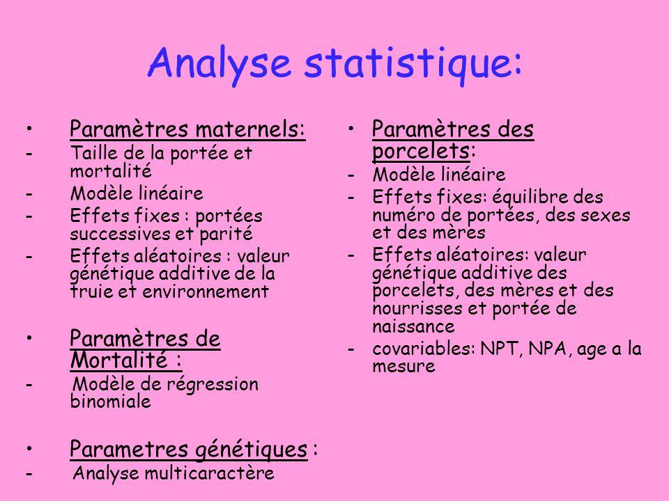 Analyse statistique: Paramètres maternels: Paramètres de Mortalité :