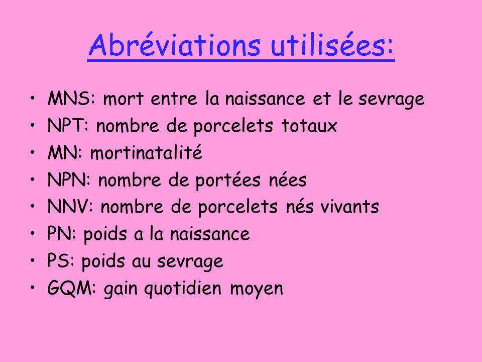 Abréviations utilisées: