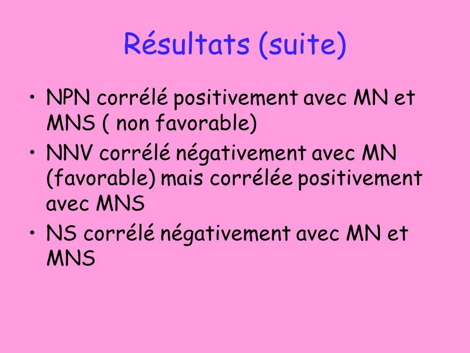 Résultats (suite) NPN corrélé positivement avec MN et MNS ( non favorable)