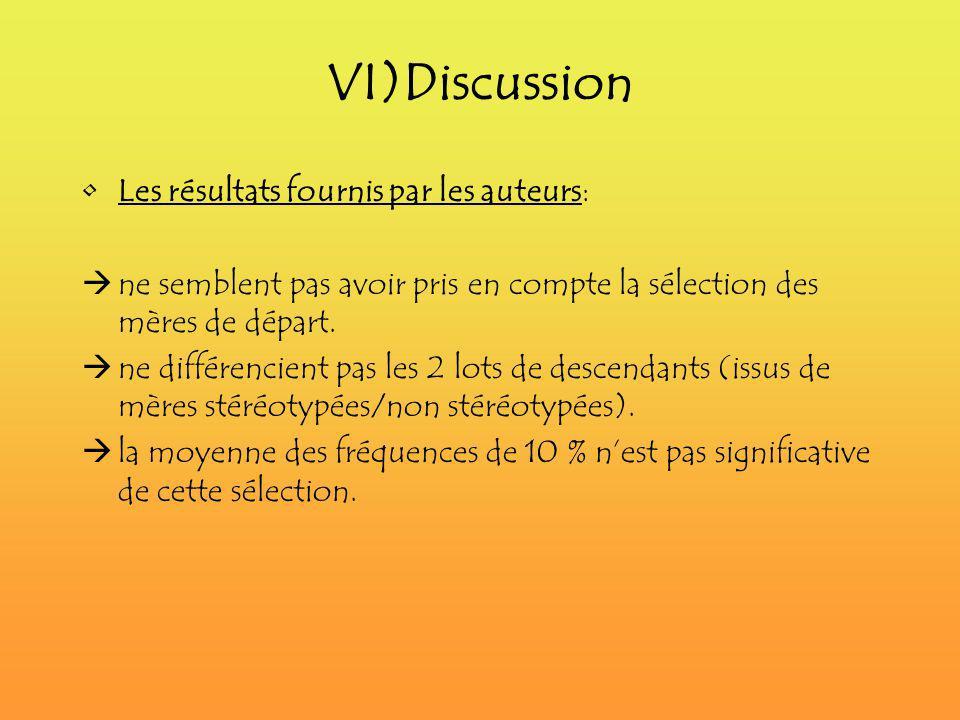 VI)Discussion Les résultats fournis par les auteurs: