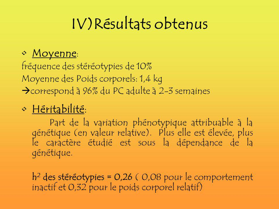 IV)Résultats obtenus Moyenne: Héritabilité: