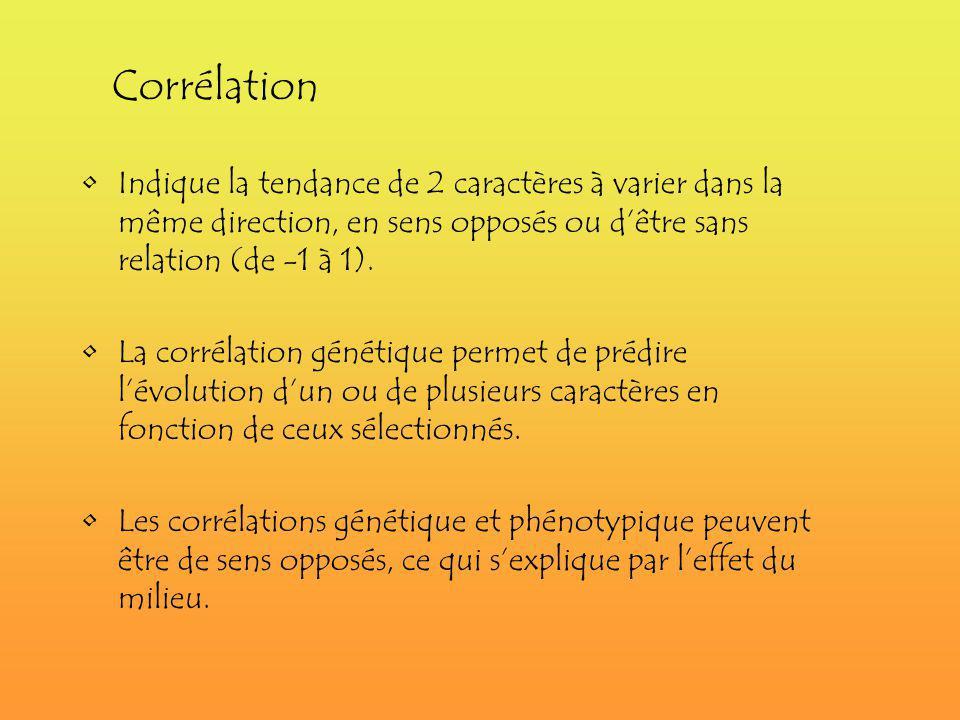 Corrélation Indique la tendance de 2 caractères à varier dans la même direction, en sens opposés ou d'être sans relation (de -1 à 1).