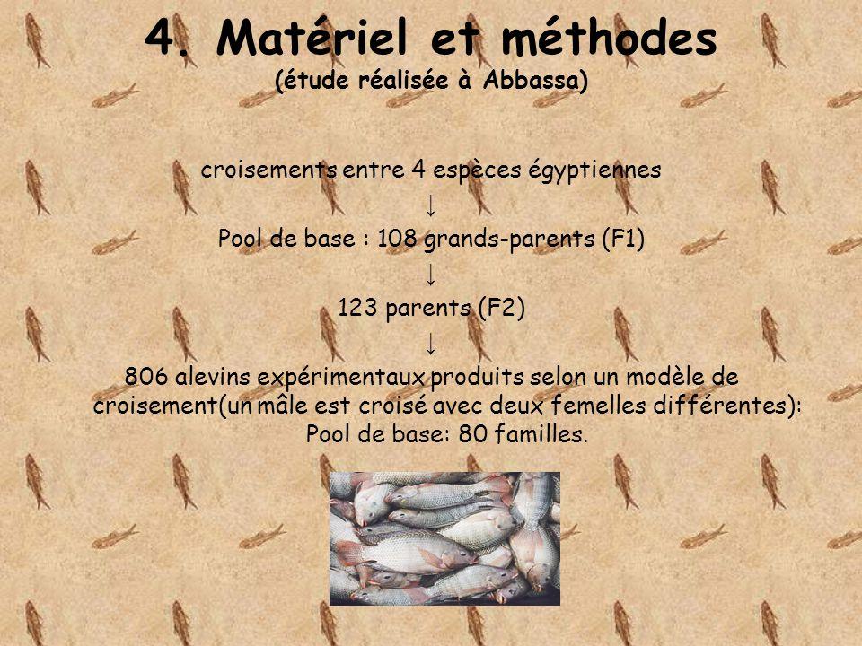 4. Matériel et méthodes (étude réalisée à Abbassa)
