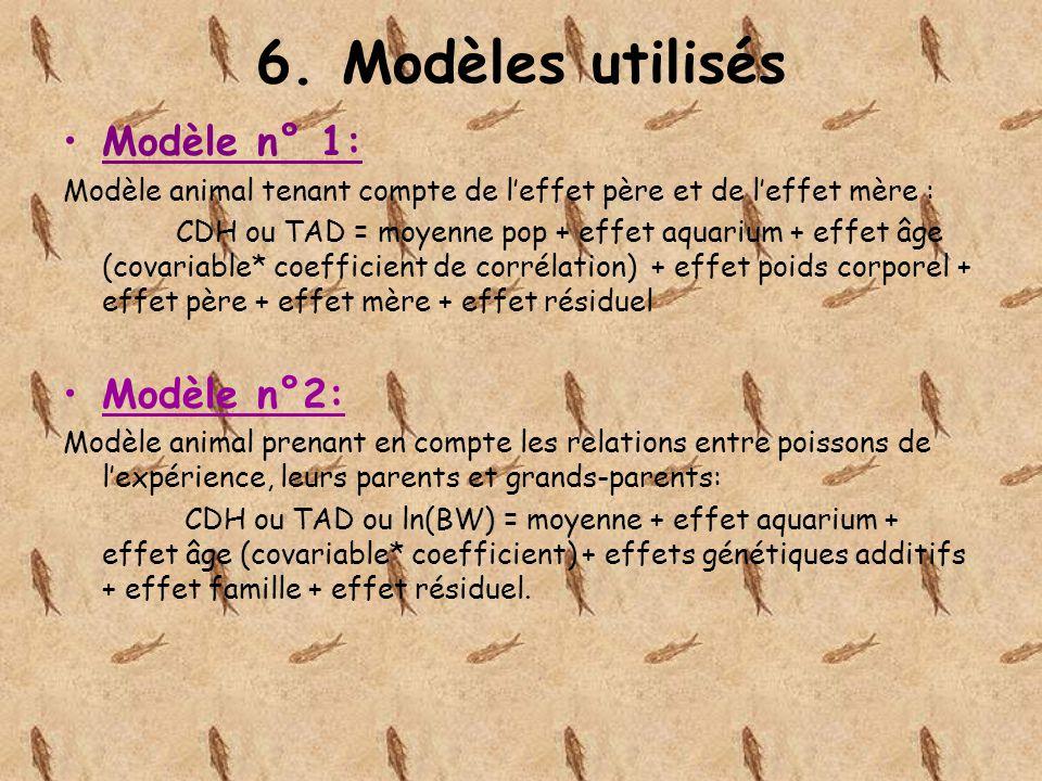 6. Modèles utilisés Modèle n° 1: Modèle n°2: