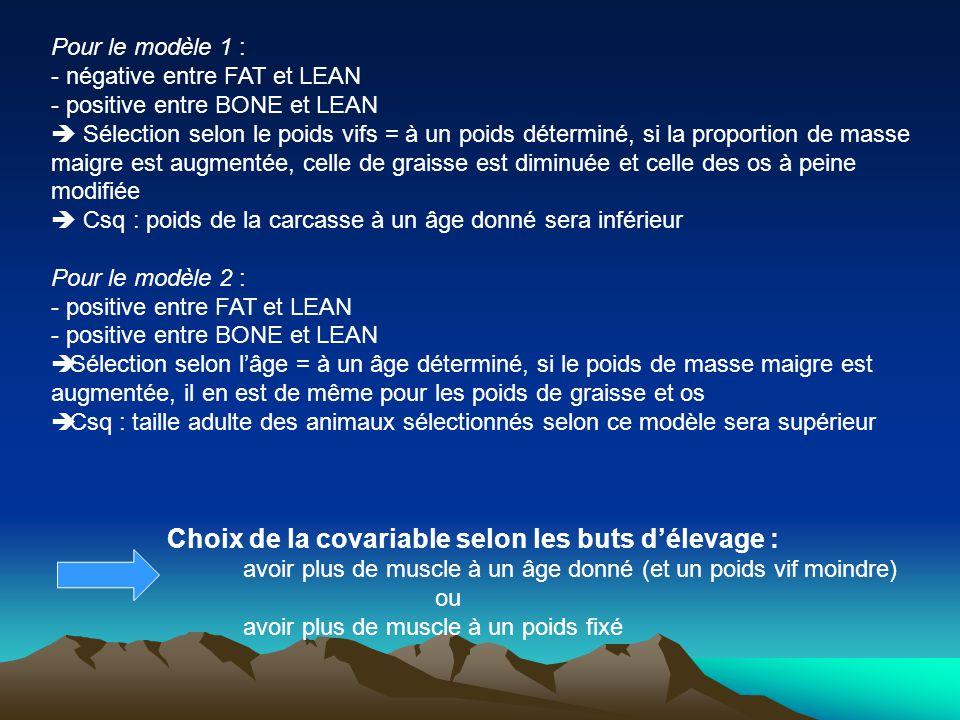 Pour le modèle 1 : - négative entre FAT et LEAN. positive entre BONE et LEAN.